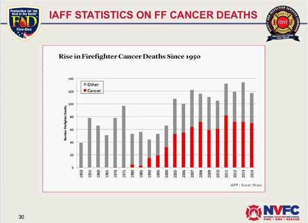 Firefighter Cancer Information